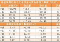18日兩市主力資金淨流出245億 龍虎榜機構淨買入4股