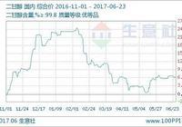 生意社:本週二甘醇市場偏弱震盪(6.19-6.23)