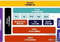 Hbase架構與原理