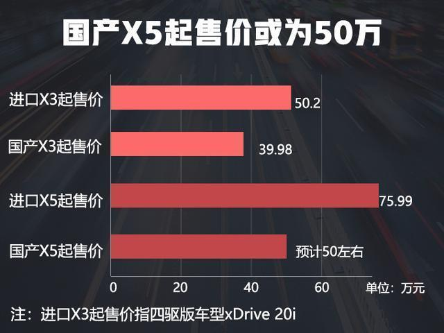 寶馬X5國產變街車 ,在華年產11萬輛,售價50萬?賣瘋了