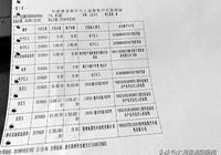 河南:市民花百萬買車卻發現是國外二手車,賠了380萬又歸了銷售商