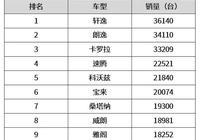 5月轎車銷量Top 10出爐,中國品牌僅佔一席,但不是吉利