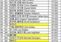 斯諾克最新排名(截止歐洲大師賽)