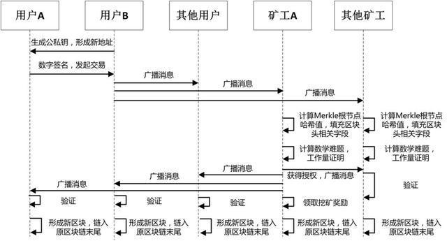 中國區塊鏈商學院:區塊鏈基礎知識