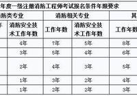 冶金工程本科2010年畢業,符合江蘇一級消防工程師報考條件嗎