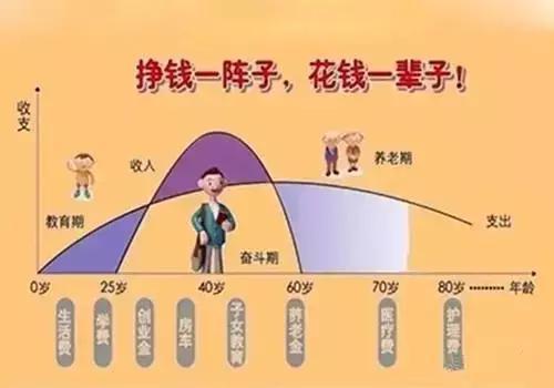 多少人沒熬過45-55歲這段生命危險期!人到中年,請把保險準備好