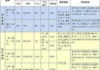 深圳的社保有的公司按2200買,有的公司按4500買,這樣有什麼區別嗎?