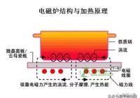 電磁爐原理與維修技能
