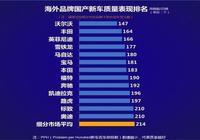 最新合資車質量榜公佈,大眾直接出局,豐田第二