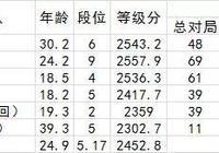 2017賽季中國圍棋甲級聯賽前瞻