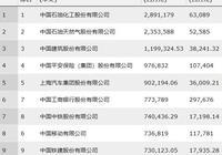 中國500強排行榜來了,上榜公司營收門檻提升17%