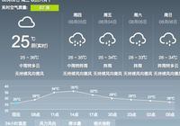 8月2日雲浮天氣