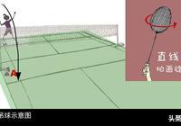 羽毛球吊球中的包切、滑板技術