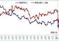 「興證宏觀」市場與政治的分化(全球宏觀視角)