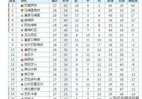 西甲最新積分榜,馬競輸球冠軍懸念已經不大,皇馬取勝坐3望2