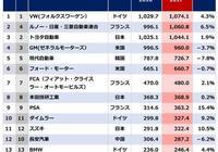 有人說日本汽車好,代表了日本製造,那麼日本汽車在國際上處於什麼水平?