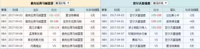 俄克拉荷馬城雷霆VS密爾沃基雄鹿 競彩籃球NBA大小分分析
