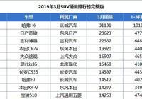 3月SUV銷量排行榜,國產品牌佔了一半,哈弗H6仍然排第一