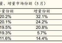 國金證券:中國智能手機整體市場持續低迷 華為銷量佔比達1/3