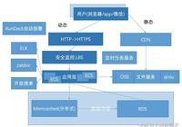 一個業務系統的架構設計