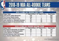 NBA最佳新秀陣容出爐了,藍領球員也能入選!你們怎麼看