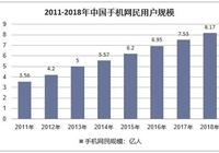 2018年中國社交網絡行業發展現狀 未來移動社交將佔主導地位