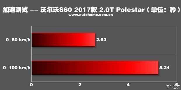 性冷淡的崛起!測試沃爾沃S60 Polestar