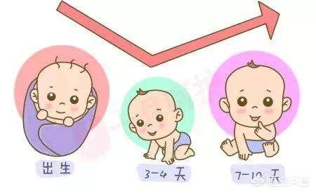 寶寶出生後有哪些異常表現不用治療?