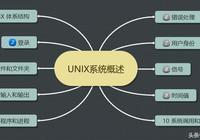 你不知道的UNIX 系統 優就業