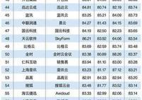 2017中國雲計算企業百強榜:阿里雲第一 華為雲第五