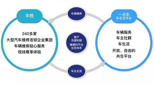 企業 | 華勝與一點車在汽車維修保養等領域達成合作