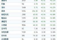 中國概念股週二開盤漲跌互現 歡聚時代漲近3%