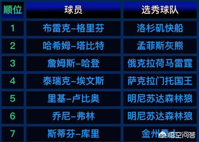庫裡09年第7順位被選中,10年過去了,前六順位都是誰?現在都混得如何?