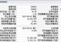 新股上市最新消息:雷迪克於5月16日起上市 雷迪克上市第一天會漲停嗎?