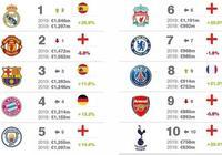 2019全球最有價值50個足球俱樂部品牌,皇馬、曼聯、巴塞羅那前三