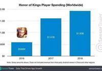 英雄聯盟手遊將要發佈?王者榮耀玩家著急了:我氪的金怎麼辦?