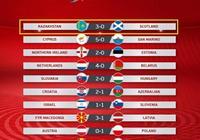 歐預賽一場超級爆冷!比國足還低45名的他們,10分鐘掀翻歐洲強隊