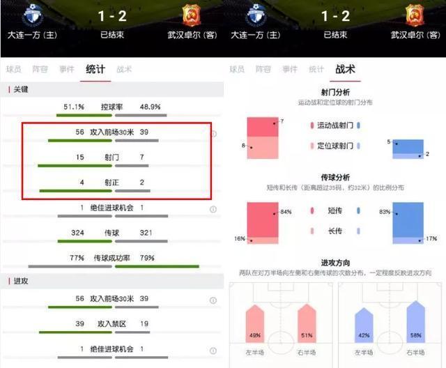 中超第9輪,大連一方主場1:2負於武漢卓爾,你如何評價這場比賽?