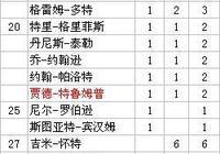 斯諾克世錦賽最新總金牌榜 特魯姆普首奪冠 約翰-希金斯3連亞