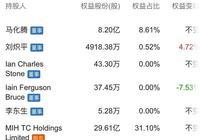 騰訊第一大股東是如何投資騰訊的?
