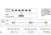 專欄|微軟亞洲研究院:NLP將迎來黃金十年