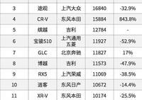 4月SUV銷量 本田CR-V暴漲843.8%