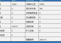 這年頭,在北京月收入1萬塊算什麼水平?