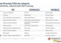 2017年4月全球最賺錢的數字主機遊戲 戰地1第二