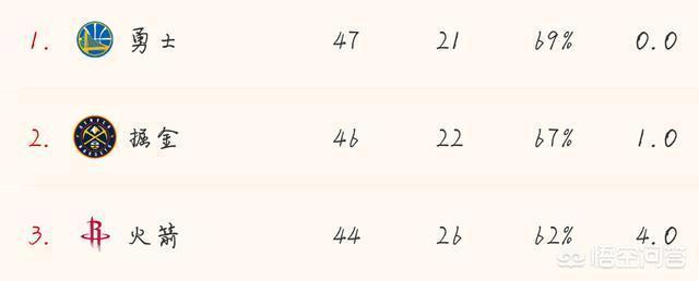哈登對陣森林狼命中4個三分,目前三分總個數為多少,庫裡還有機會超越哈登嗎?