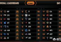 絕地求生FGS淘汰賽結束,17戰隊以頭名晉級,OMG則位列倒數第一齣局,你怎麼看?