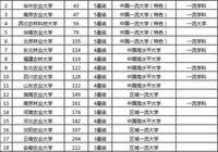 農林系的大學排名怎麼樣?中國農業大學哪些專業好就業?