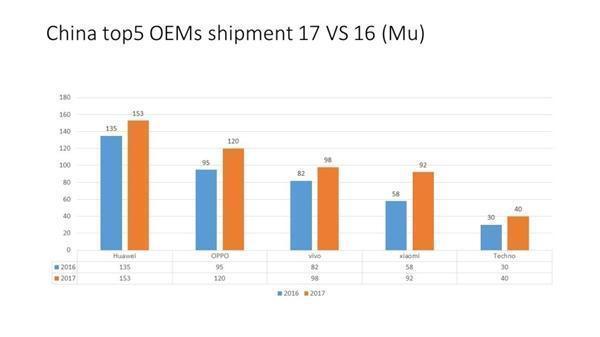2017年國產手機爆發!僅一年拿下印度手機市場,小米產量增加76%