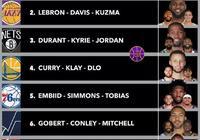 近日美媒評選出NBA現役三人組排名,快船第1,湖人第2,勇士第4,你覺得合理嗎?