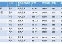 盯緊點!北京首付100萬左右新房只有這九個限時直降44萬